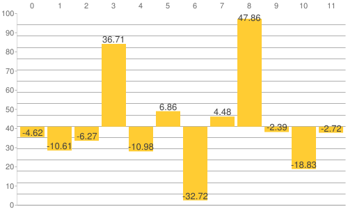 NY金・プラチナ・銀と原油、為替、主要株価指数の騰落率比較チャート:2018年から2020年7月2日までの騰落率